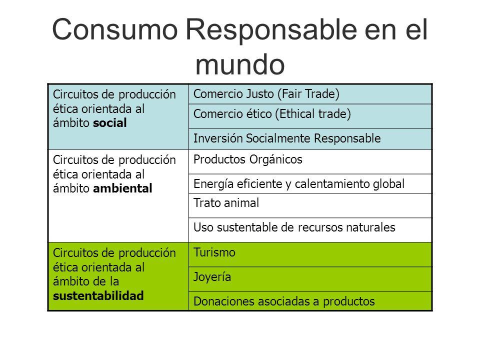 Consumo Responsable en el mundo