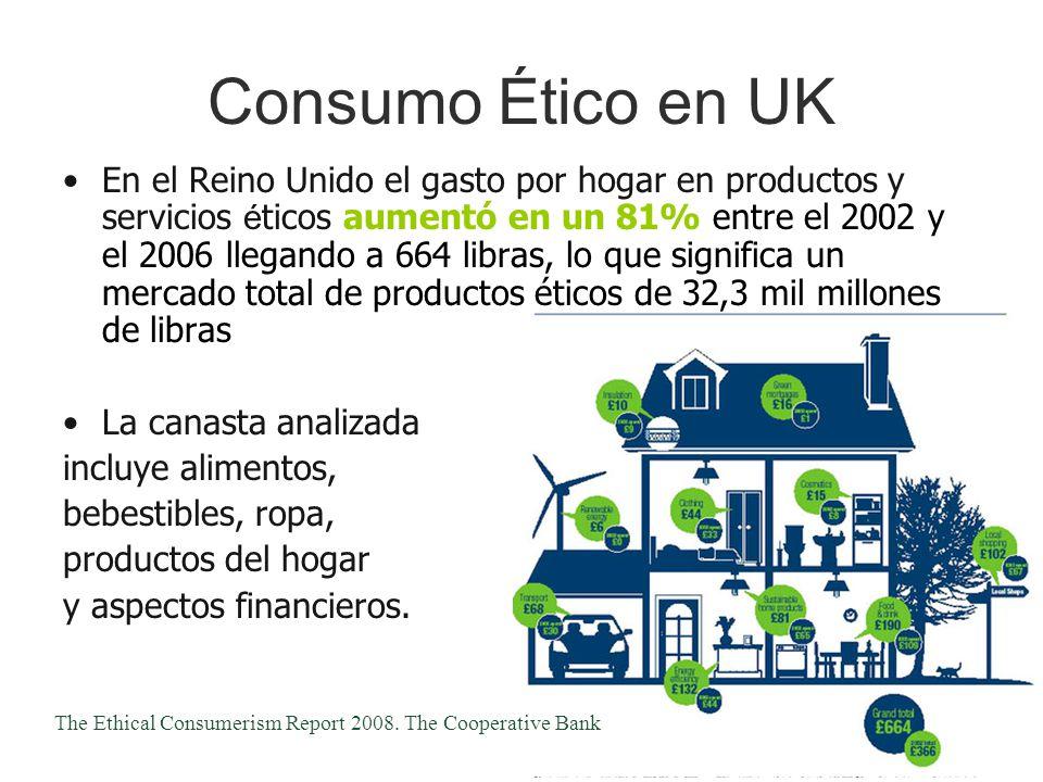 Consumo Ético en UK