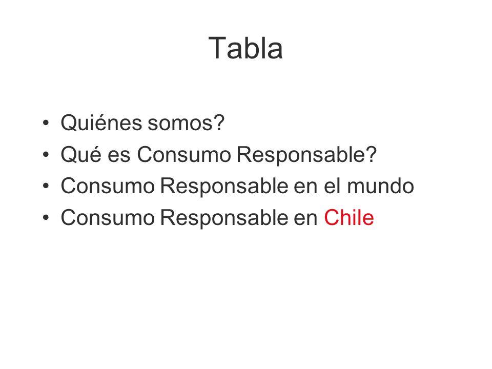 Tabla Quiénes somos Qué es Consumo Responsable