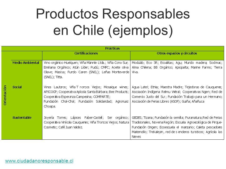 Productos Responsables en Chile (ejemplos)