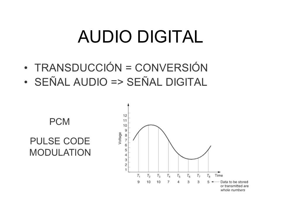 AUDIO DIGITAL TRANSDUCCIÓN = CONVERSIÓN
