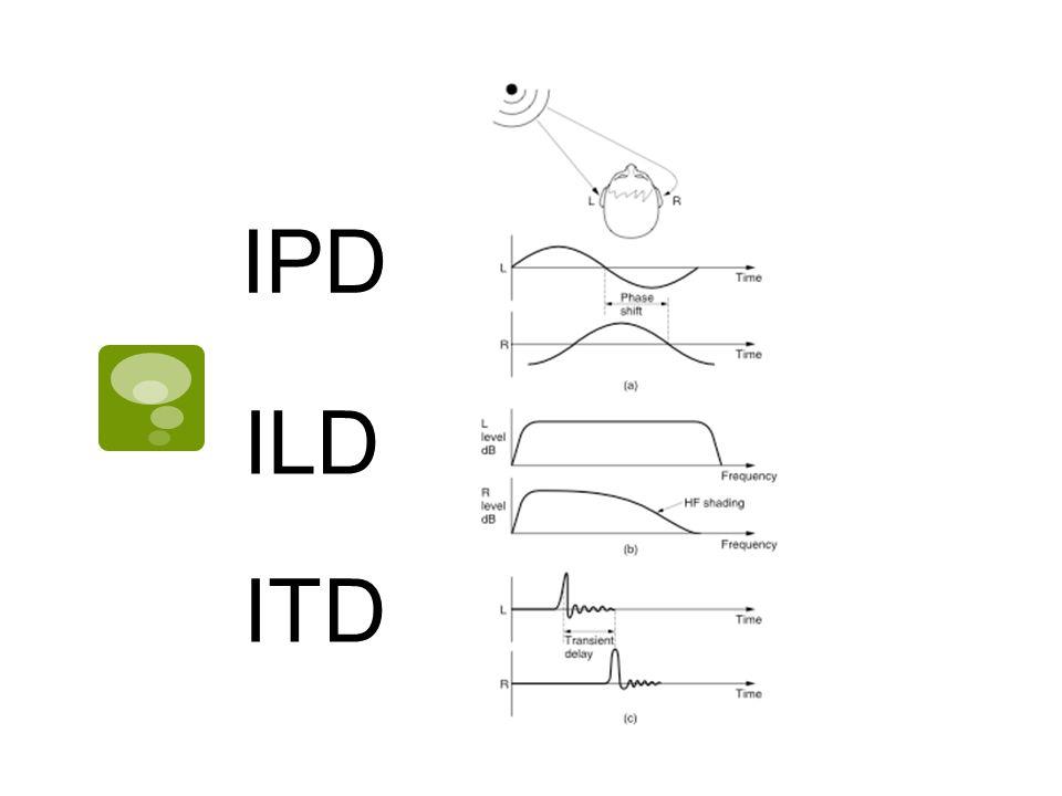 IPD ILD ITD