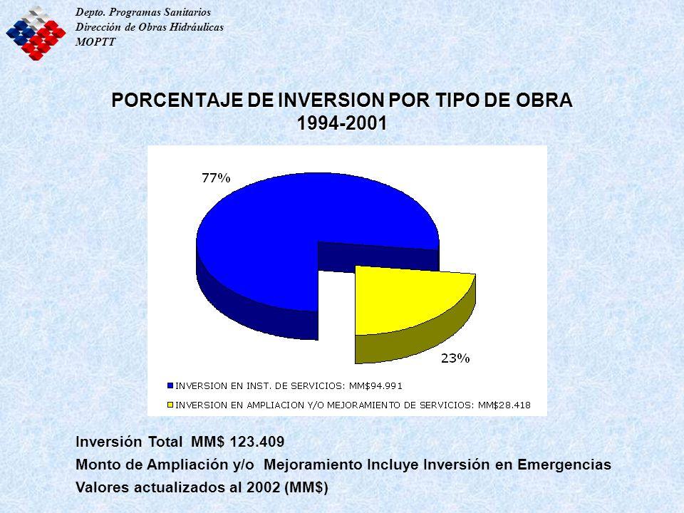 PORCENTAJE DE INVERSION POR TIPO DE OBRA 1994-2001
