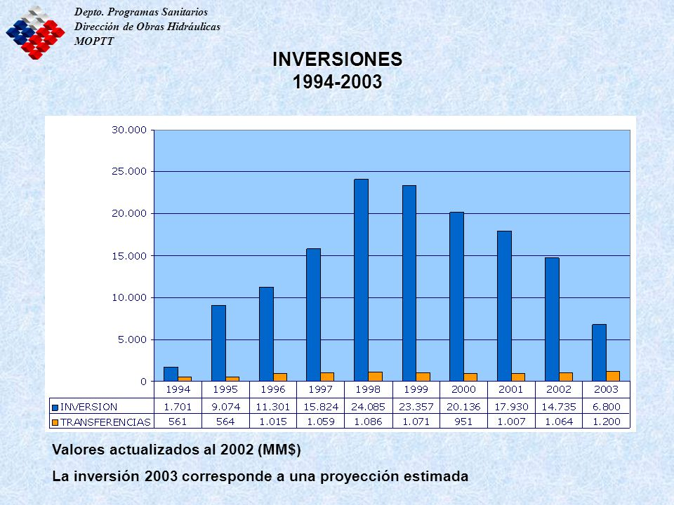 INVERSIONES 1994-2003 Valores actualizados al 2002 (MM$)