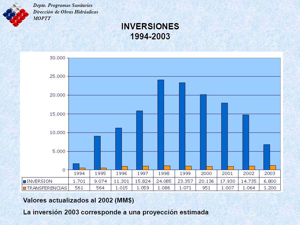 INVERSIONES 1994-2003 Valores actualizados al 2002 (MM$)