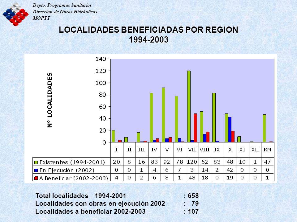 LOCALIDADES BENEFICIADAS POR REGION 1994-2003