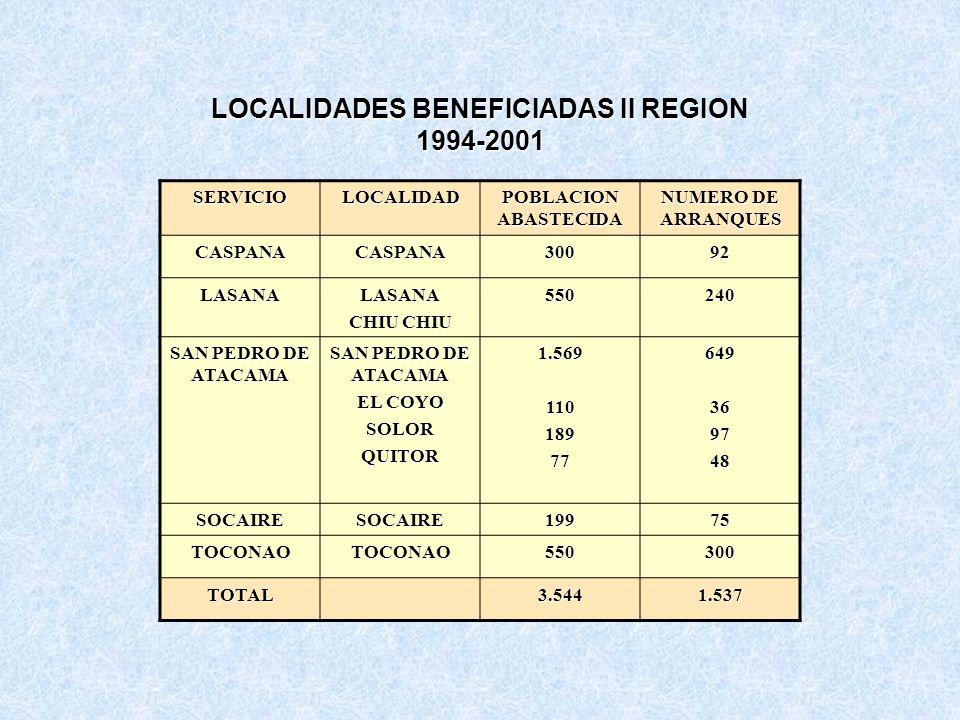 LOCALIDADES BENEFICIADAS II REGION 1994-2001