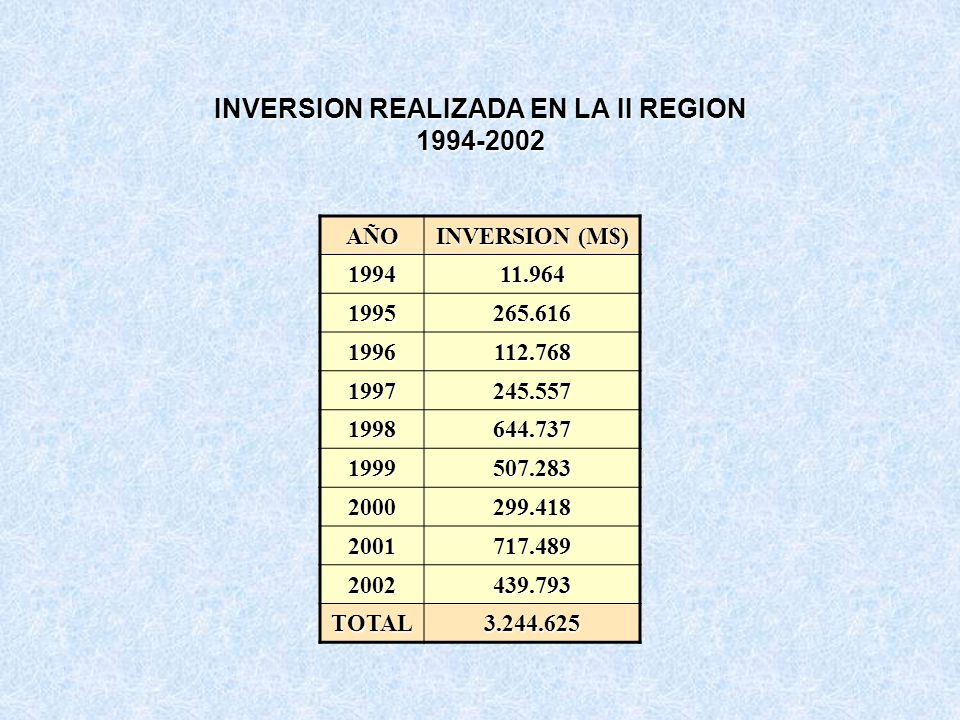 INVERSION REALIZADA EN LA II REGION 1994-2002