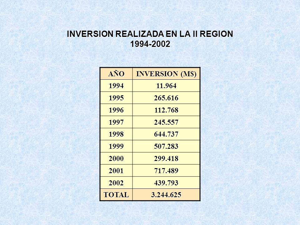 INVERSION REALIZADA EN LA II REGION 1994-2002