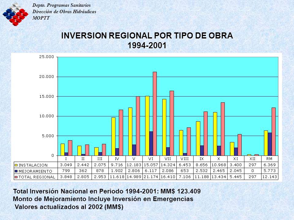 INVERSION REGIONAL POR TIPO DE OBRA 1994-2001