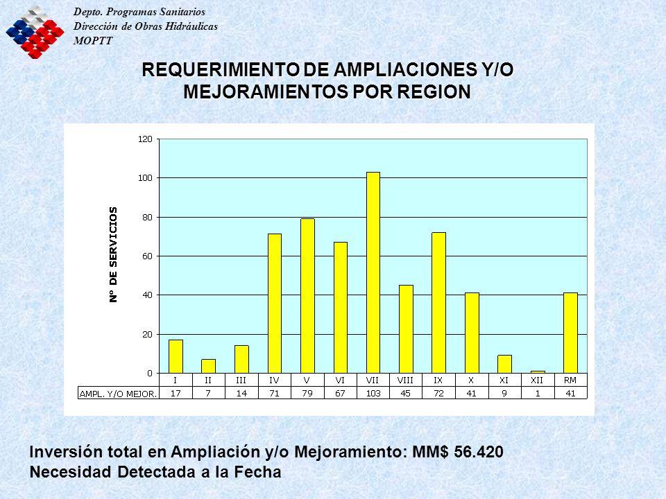 REQUERIMIENTO DE AMPLIACIONES Y/O MEJORAMIENTOS POR REGION