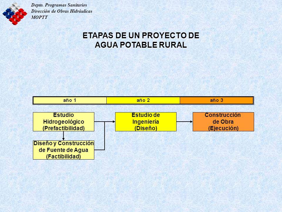 ETAPAS DE UN PROYECTO DE