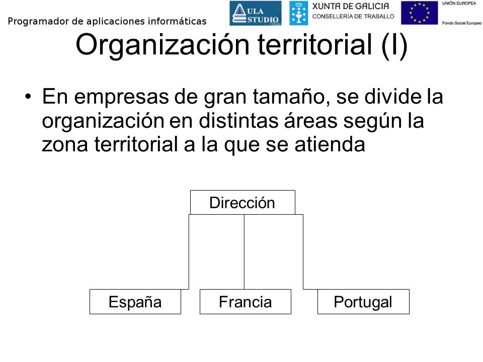 Organización territorial (I)
