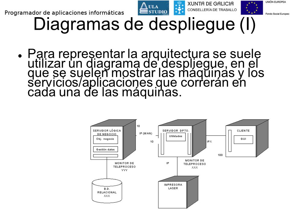 Diagramas de despliegue (I)