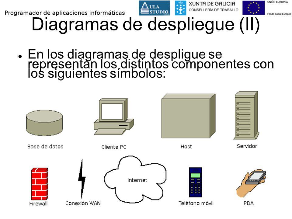 Diagramas de despliegue (II)