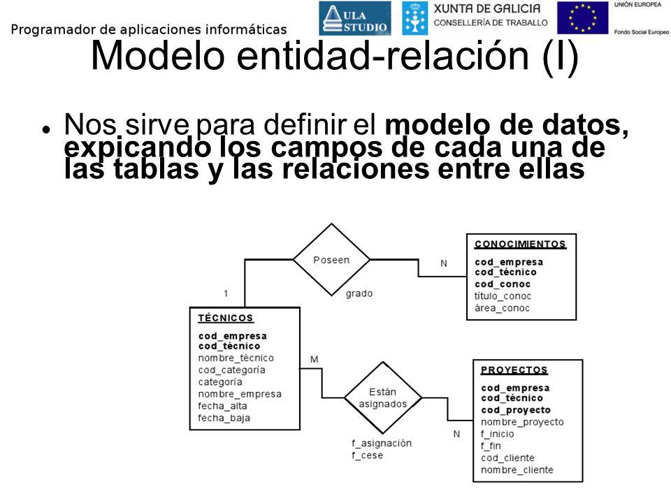Modelo entidad-relación (I)