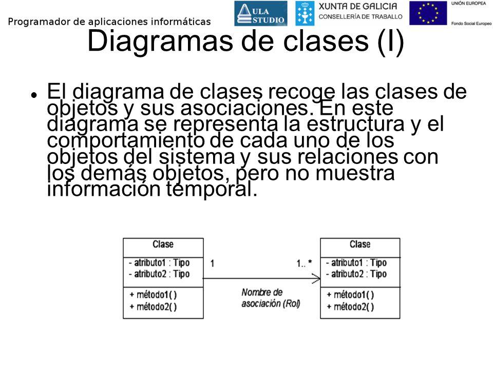 Diagramas de clases (I)