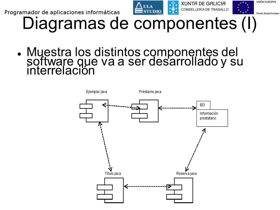 Diagramas de componentes (I)