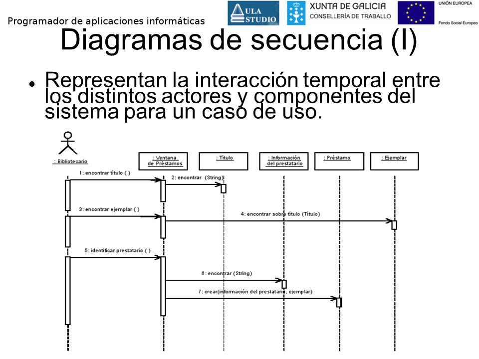 Diagramas de secuencia (I)