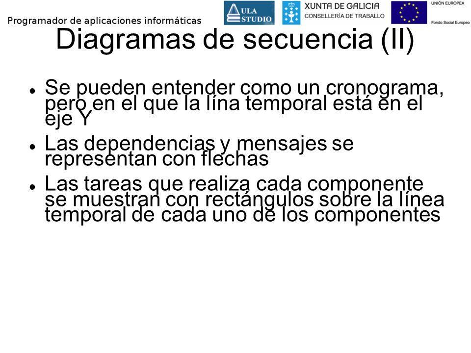 Diagramas de secuencia (II)
