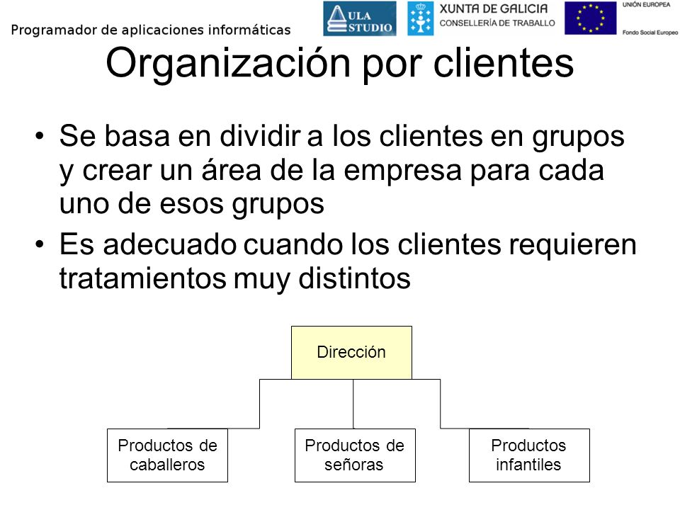 Organización por clientes