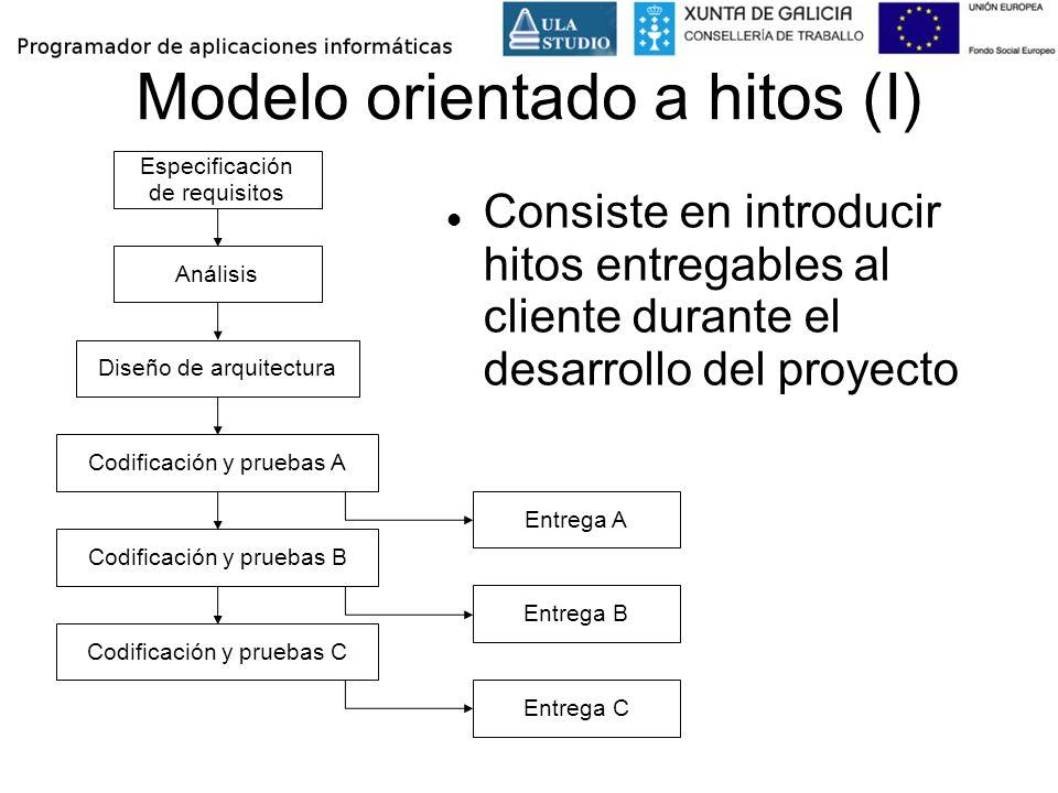 Modelo orientado a hitos (I)