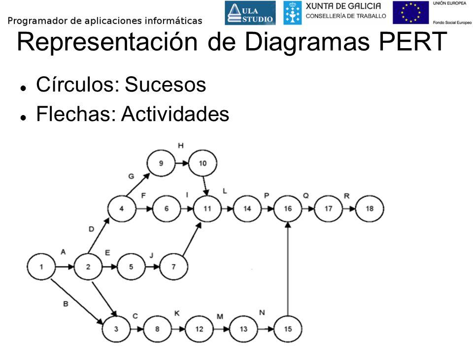 Representación de Diagramas PERT