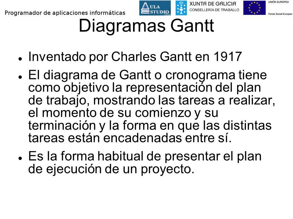 Diagramas Gantt Inventado por Charles Gantt en 1917