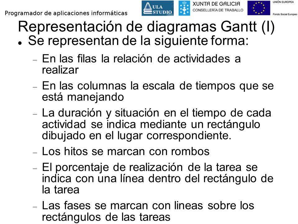 Representación de diagramas Gantt (I)