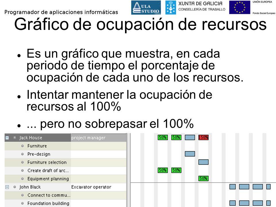 Gráfico de ocupación de recursos