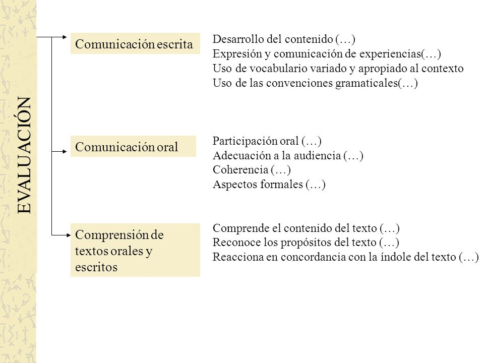 EVALUACIÓN Comunicación escrita Comunicación oral