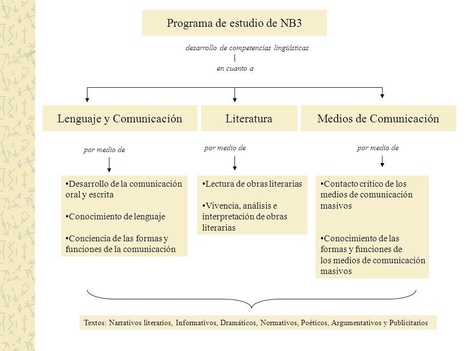 Programa de estudio de NB3