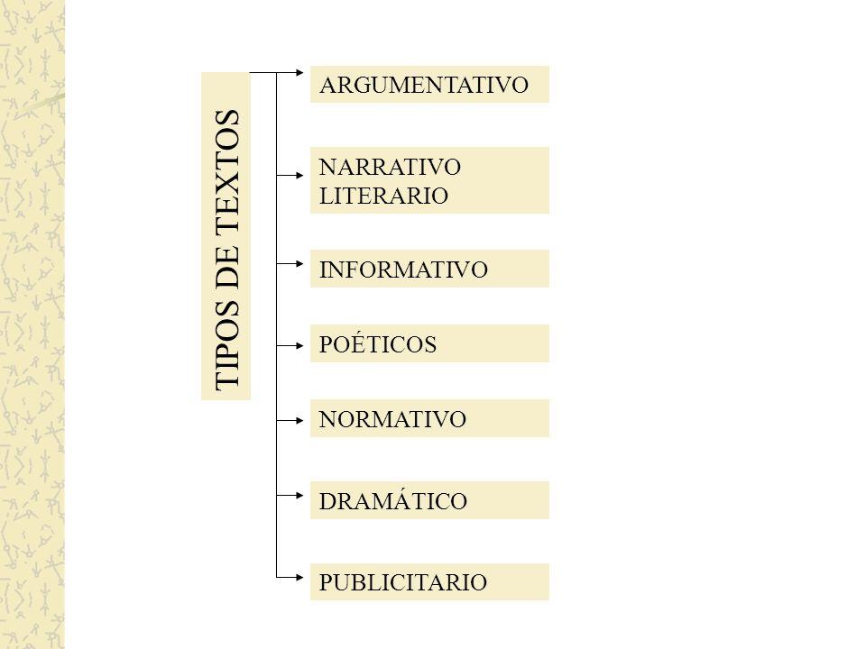 TIPOS DE TEXTOS ARGUMENTATIVO NARRATIVO LITERARIO INFORMATIVO POÉTICOS