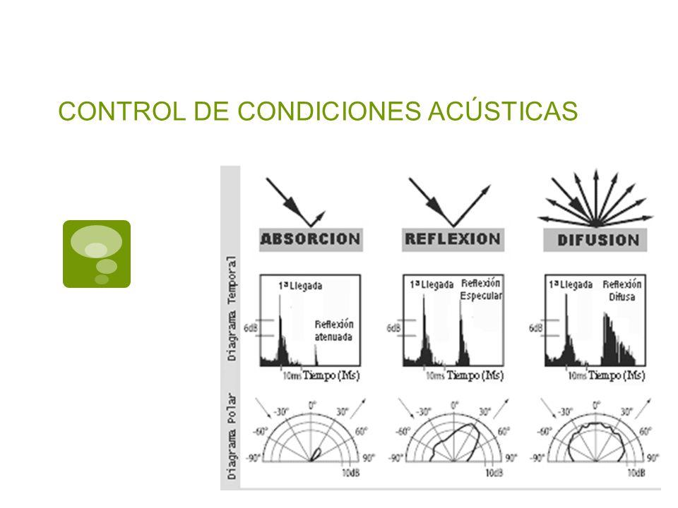 CONTROL DE CONDICIONES ACÚSTICAS