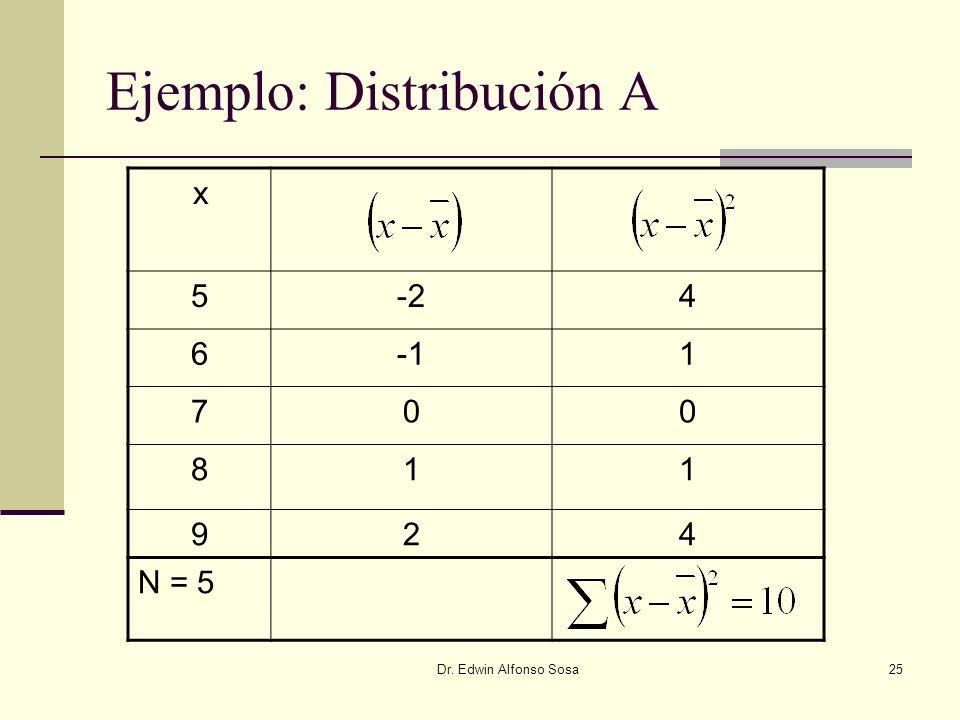 Ejemplo: Distribución A