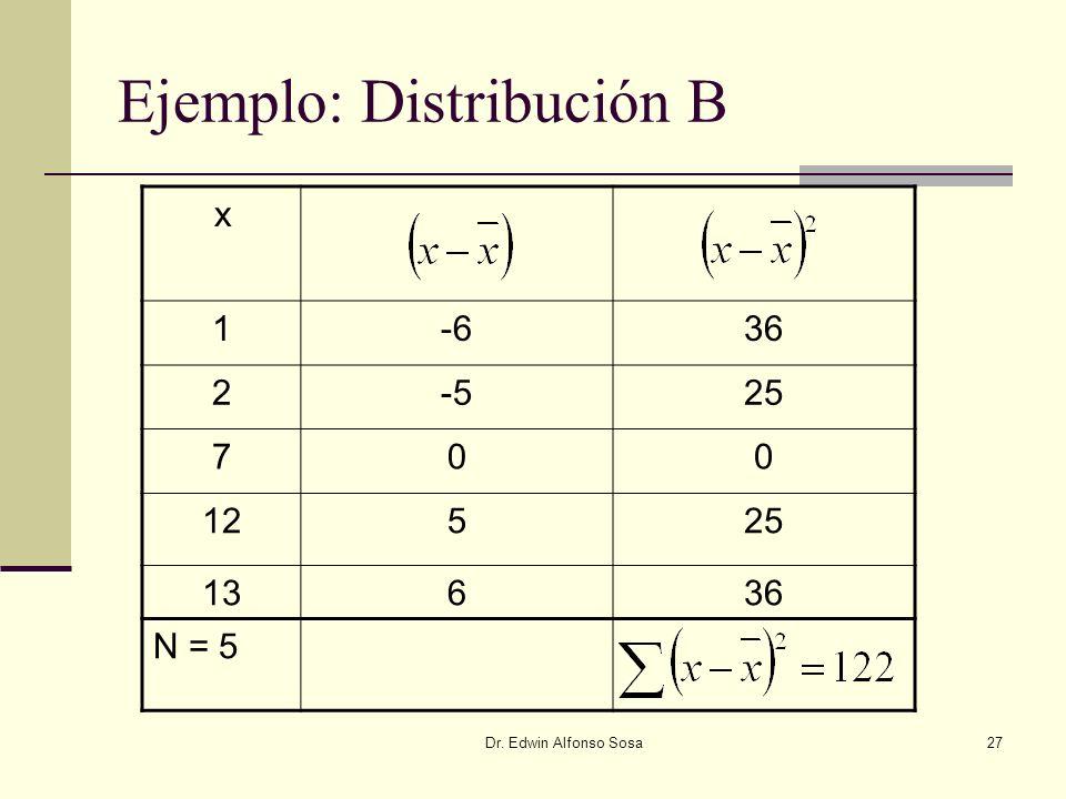 Ejemplo: Distribución B