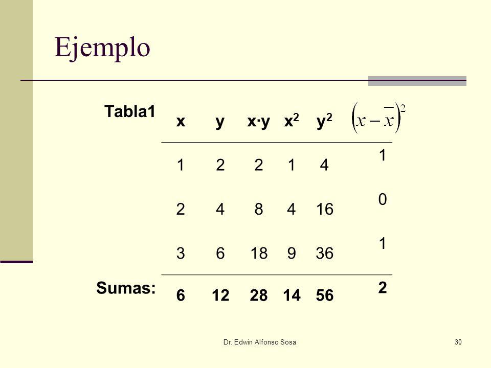 Ejemplo Tabla1 x y x∙y x2 y2 Sumas: 1 2 4 8 16 3 6 18 9 36 12 28 14 56