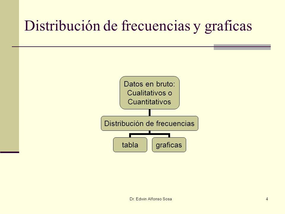 Distribución de frecuencias y graficas