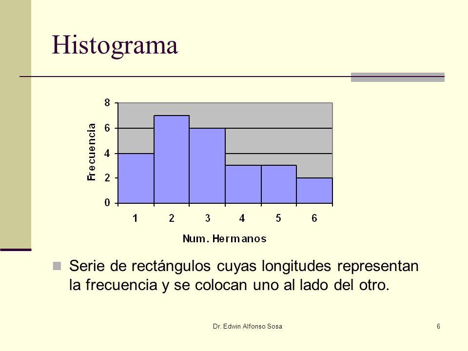 Histograma Serie de rectángulos cuyas longitudes representan la frecuencia y se colocan uno al lado del otro.