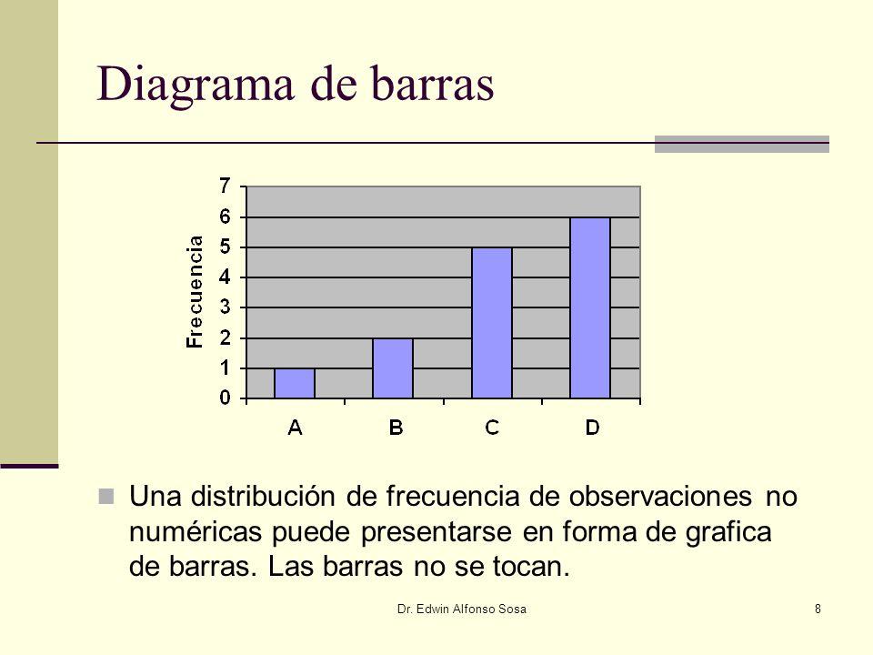 Diagrama de barras