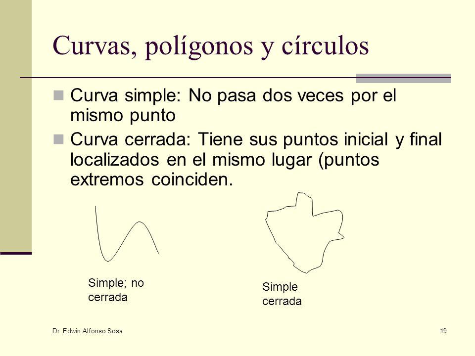 Curvas, polígonos y círculos