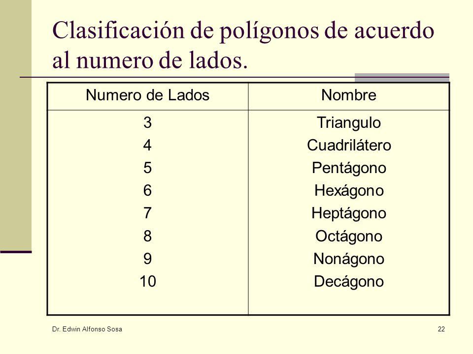 Clasificación de polígonos de acuerdo al numero de lados.