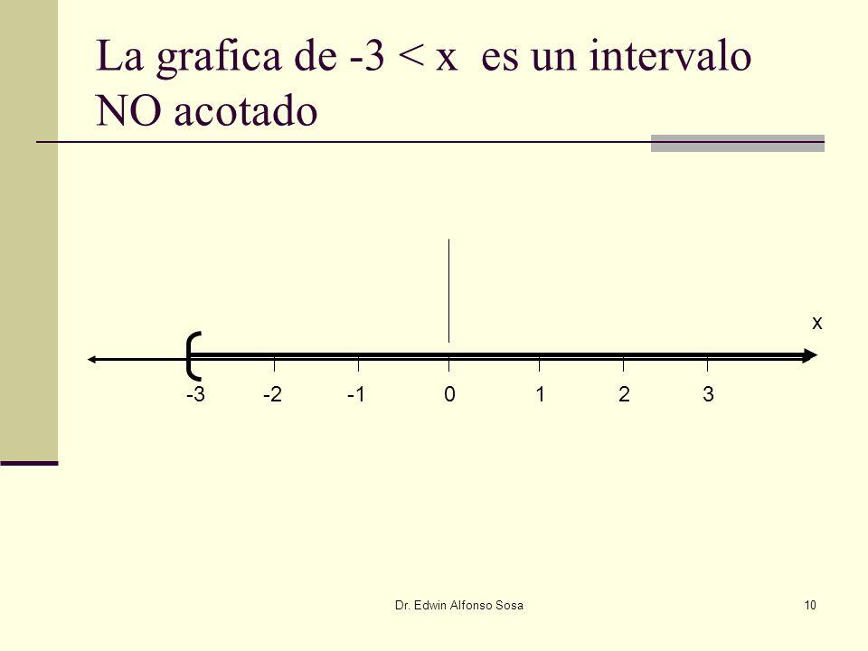 La grafica de -3 < x es un intervalo NO acotado