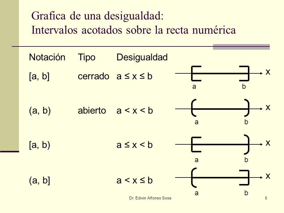 Grafica de una desigualdad: Intervalos acotados sobre la recta numérica