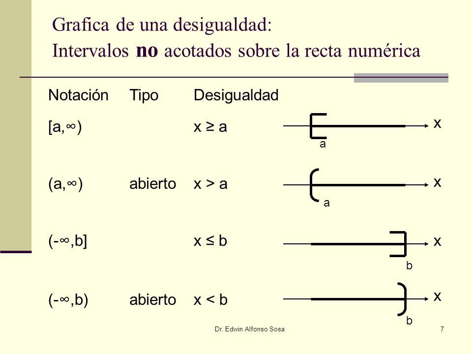 Grafica de una desigualdad: Intervalos no acotados sobre la recta numérica