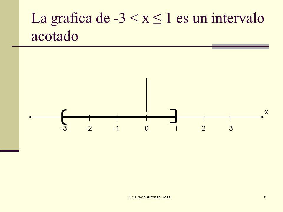 La grafica de -3 < x ≤ 1 es un intervalo acotado