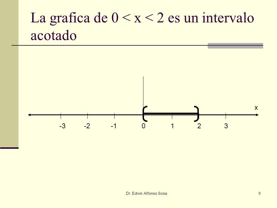 La grafica de 0 < x < 2 es un intervalo acotado