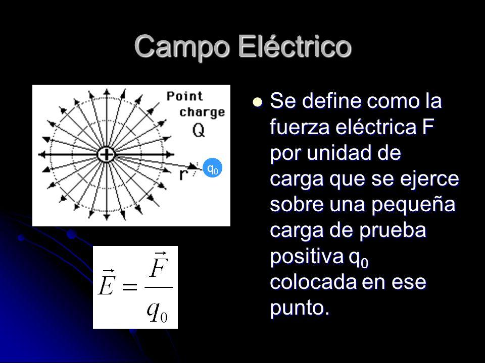 Campo Eléctrico q0.