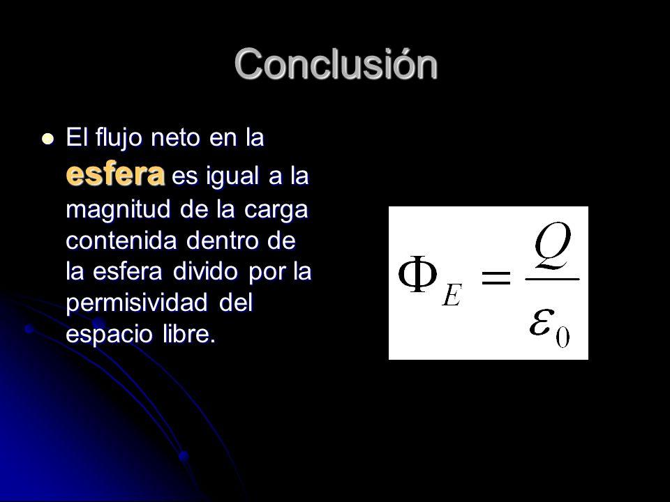 Conclusión El flujo neto en la esfera es igual a la magnitud de la carga contenida dentro de la esfera divido por la permisividad del espacio libre.