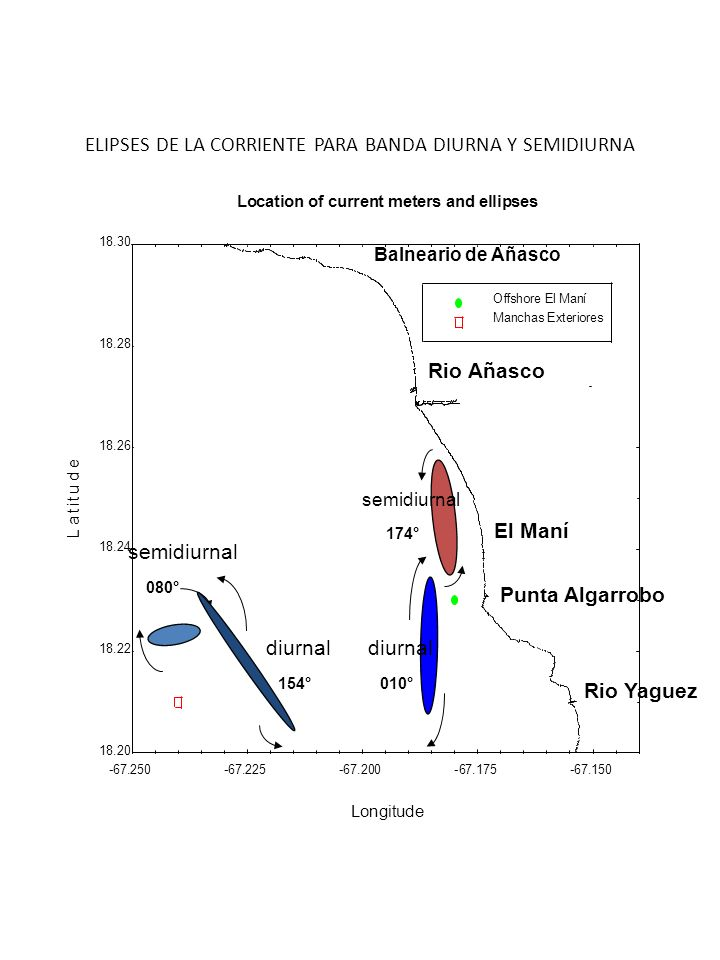 ELIPSES DE LA CORRIENTE PARA BANDA DIURNA Y SEMIDIURNA